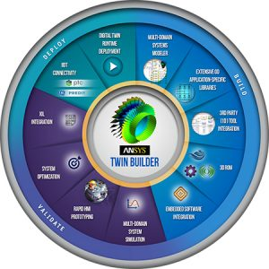 ANSYS Twin Builder