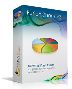 FusionCharts v3