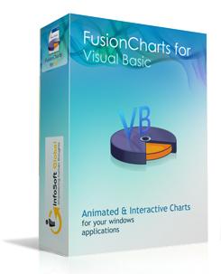 InfoSoft Global Fusion Charts for Visual Basic