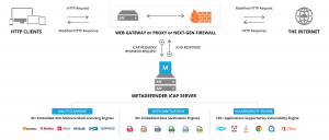 MetaDefender ICAP Server
