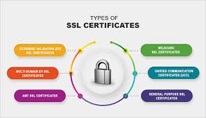 SSL PKI MADE EASY