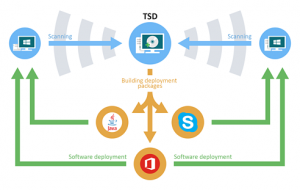 Total Software Deployment 1