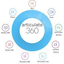 Articulate Storyline 360