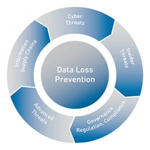 Clearswift DLP Diagram